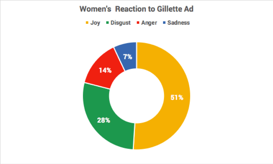 Gillette Ad Results with Women
