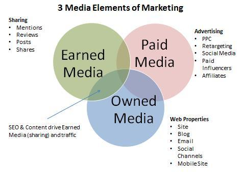 Paid Earned Owned Media